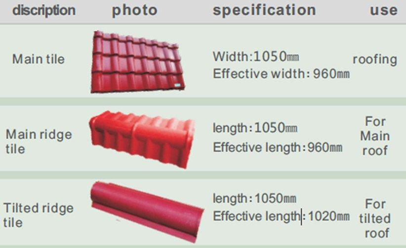 Redwave newly resin roof tiles with certification for residence